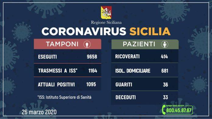 coronavirus sicilia 26 marzo