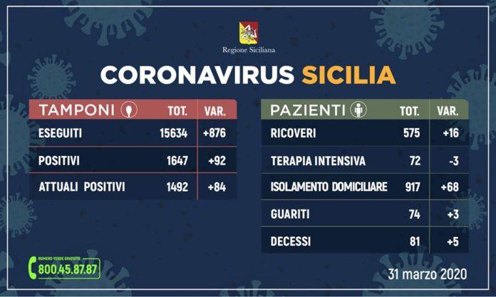 coronavirus - sicilia