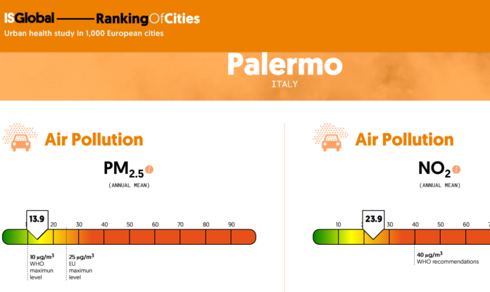 Palermo - ISGlobal Ranking Of Cities